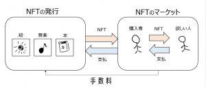 NFTマーケットの仕組み